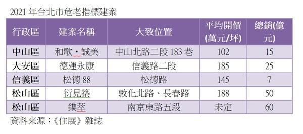 ▲▼    2021年台北市危老指標建案 。(圖/住展雜誌提供)