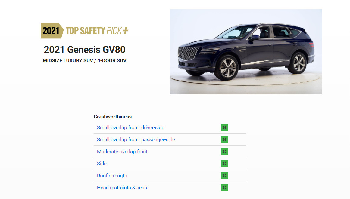 ▲Genesis GV80獲評Top Safety Pick+。(圖/翻攝IIHS)