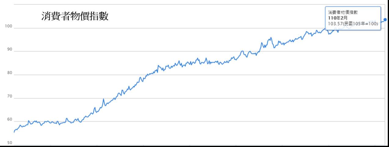 通貨膨脹,殖利率,財富,投資,CPI,年增率,基本薪資,股息
