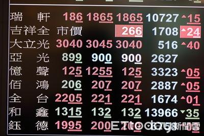 快訊/台股漲逾300點!金融股、海運股齊漲 台積電漲幅逾1%