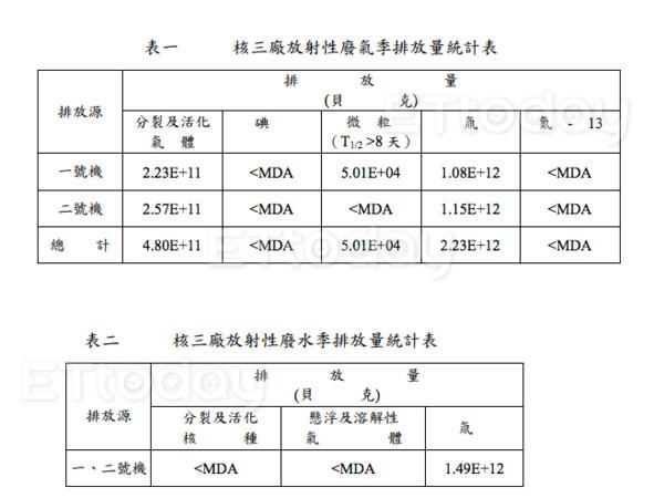 ▲▼台灣也排放核廢水、核廢氣,核三廠核廢排放統計資料曝光。(圖/台電「核三廠107年第3季」放射性物質排放報告)