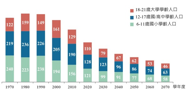 [新聞] 十年後...台灣大學生減少31萬人