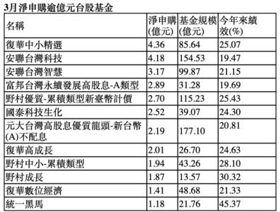 台股基金規模站穩3千億!創近11年新高