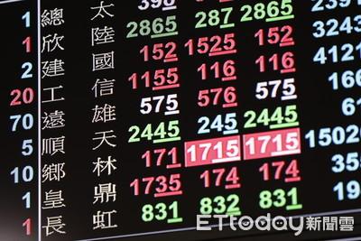 台股上漲20點 陽明、萬海等航運股續強