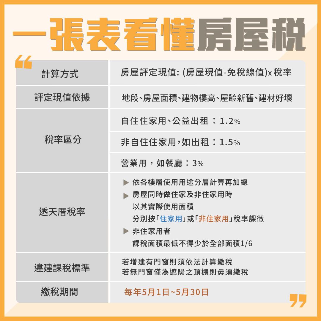 ▲▼房屋稅,評定現值,稅率,用途。(圖/記者郭芳如製)