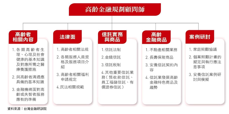 ▲培育高齡金融規劃顧問師。(圖/台灣銀行家提供)