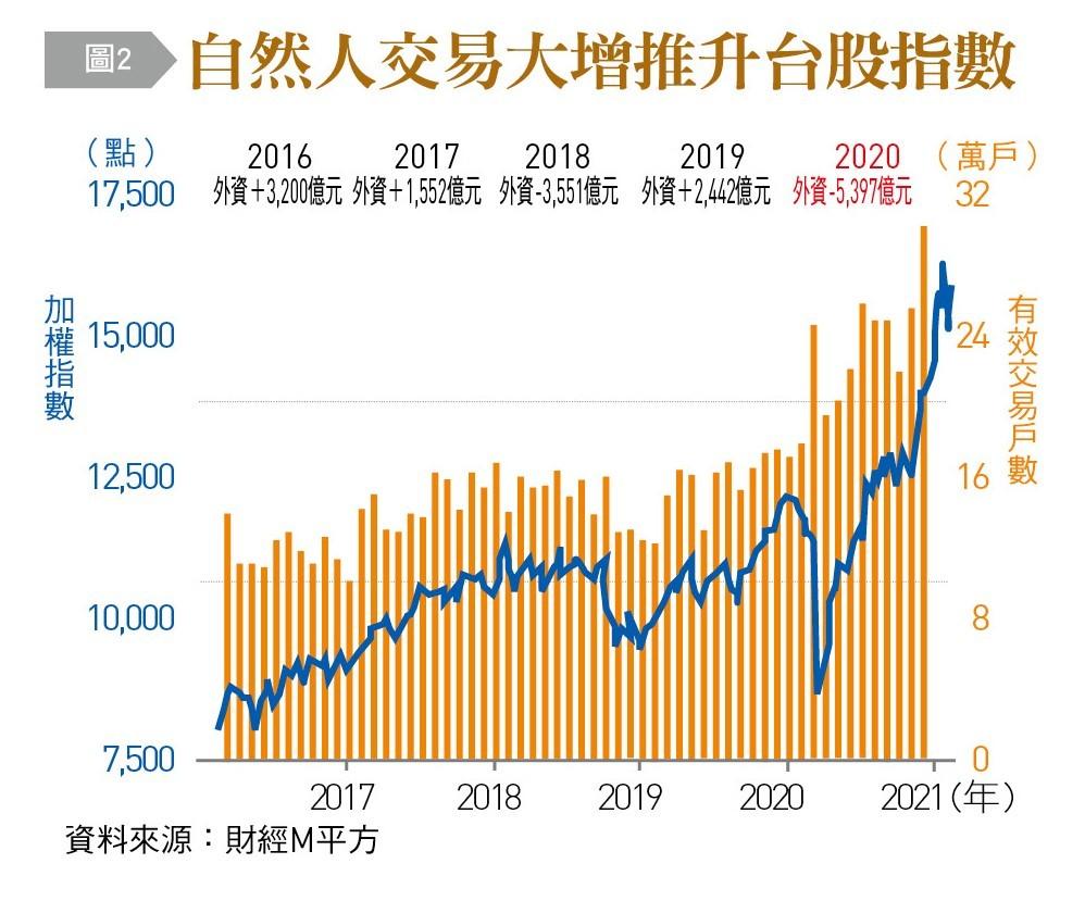 ▲台股投資人年齡層反轉。(圖/台灣銀行家提供)