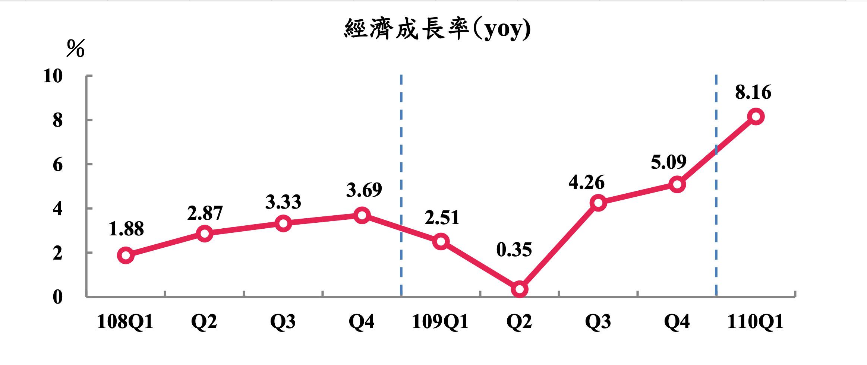 台灣經濟,低薪,勞工,M型化,國際貨幣基金,亞洲開發銀行,薪資,時薪,基本工資