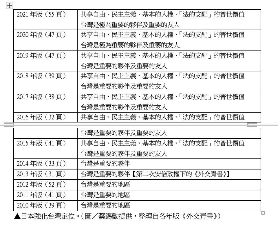 外交青書,台日關係,自民黨,印太地區,釣魚台,國際法,台灣,美日關係,拜登,菅義偉,泉裕泰,經濟學人