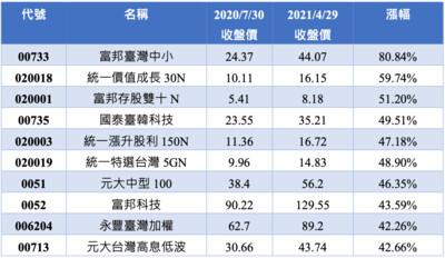 近9個月ETP績效前十名出爐!富邦臺灣中小漲破80%