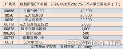 投資人趁台股回檔加碼 8檔台股ETF發行淨增加!
