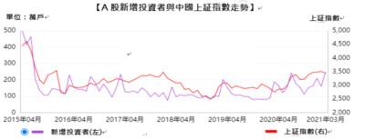 中國政策臨空窗期 法人:關注十四五受惠股