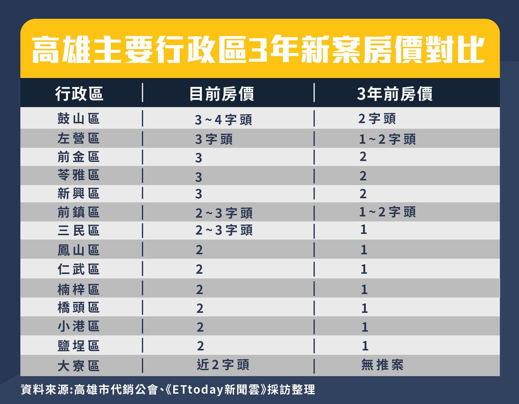 ▲▼高雄主要行政區3年新案房價對比。(圖/記者郭芳如製)