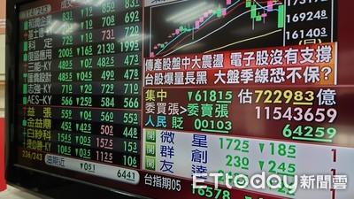 快訊/台股爆量重挫逾7百點!疫情衝擊跌破16600點 電子金融股全倒
