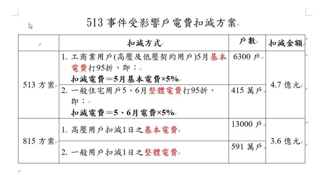 ▲513大停電賠償方案。(圖/經濟部)