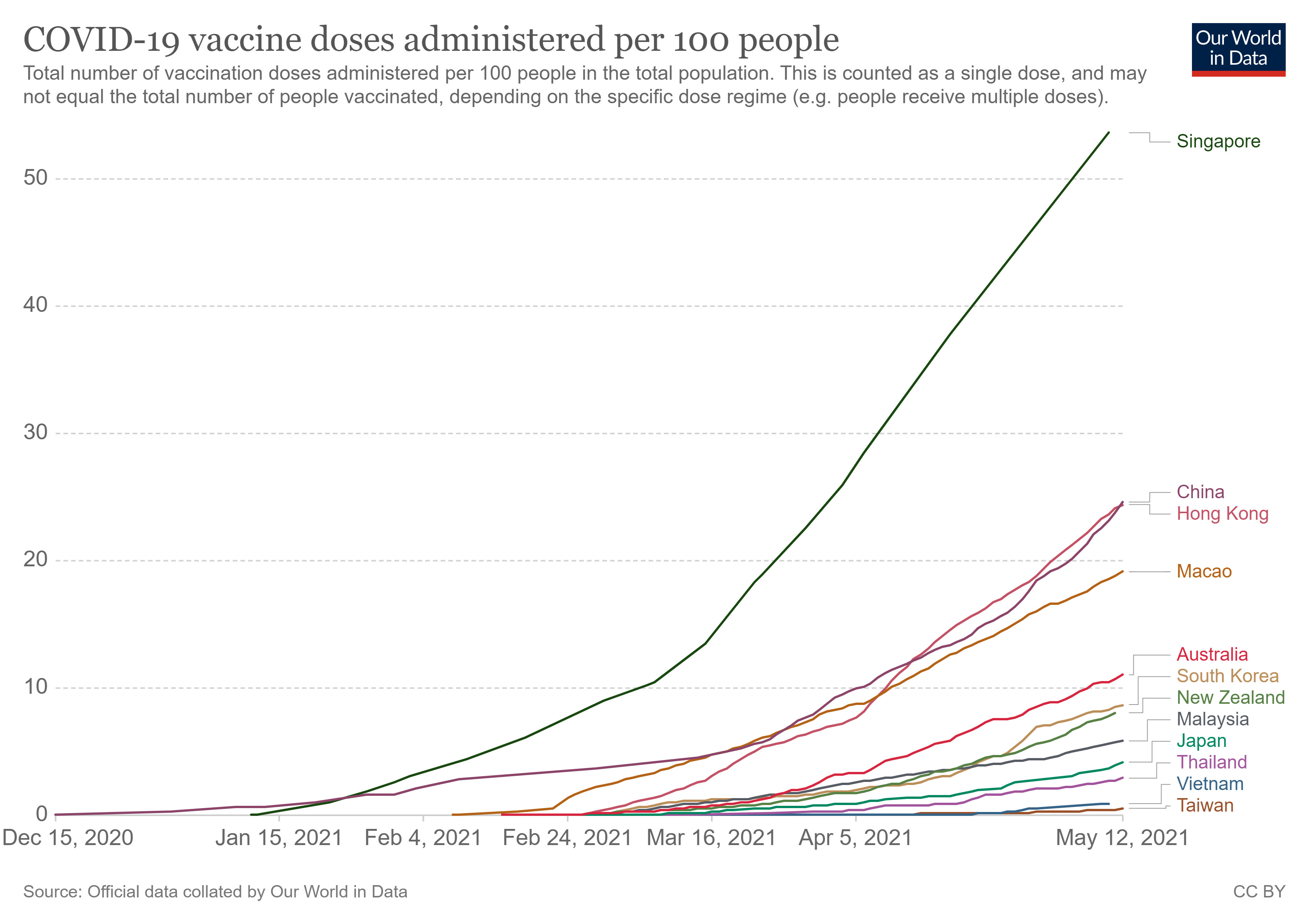 COVID-19,疫情,邊境管制,澳洲,台灣,印度,社區感染,群聚感染,諾富特,基因定序,覆蓋率,萬華,和平醫院,清零,封城,陳時中,疫情指揮中心