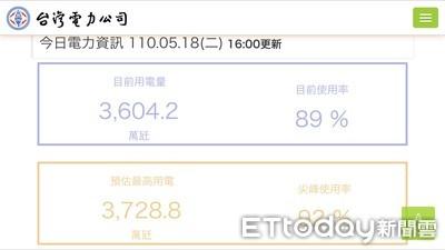 快訊/民營電廠加入「備轉容量率上升至8%」 經長王美花回應供電情形