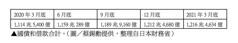 COVID-19,疫情,指揮中心,緊急事態宣言,岸信夫,菅義偉,雷曼兄弟,紓困,振興