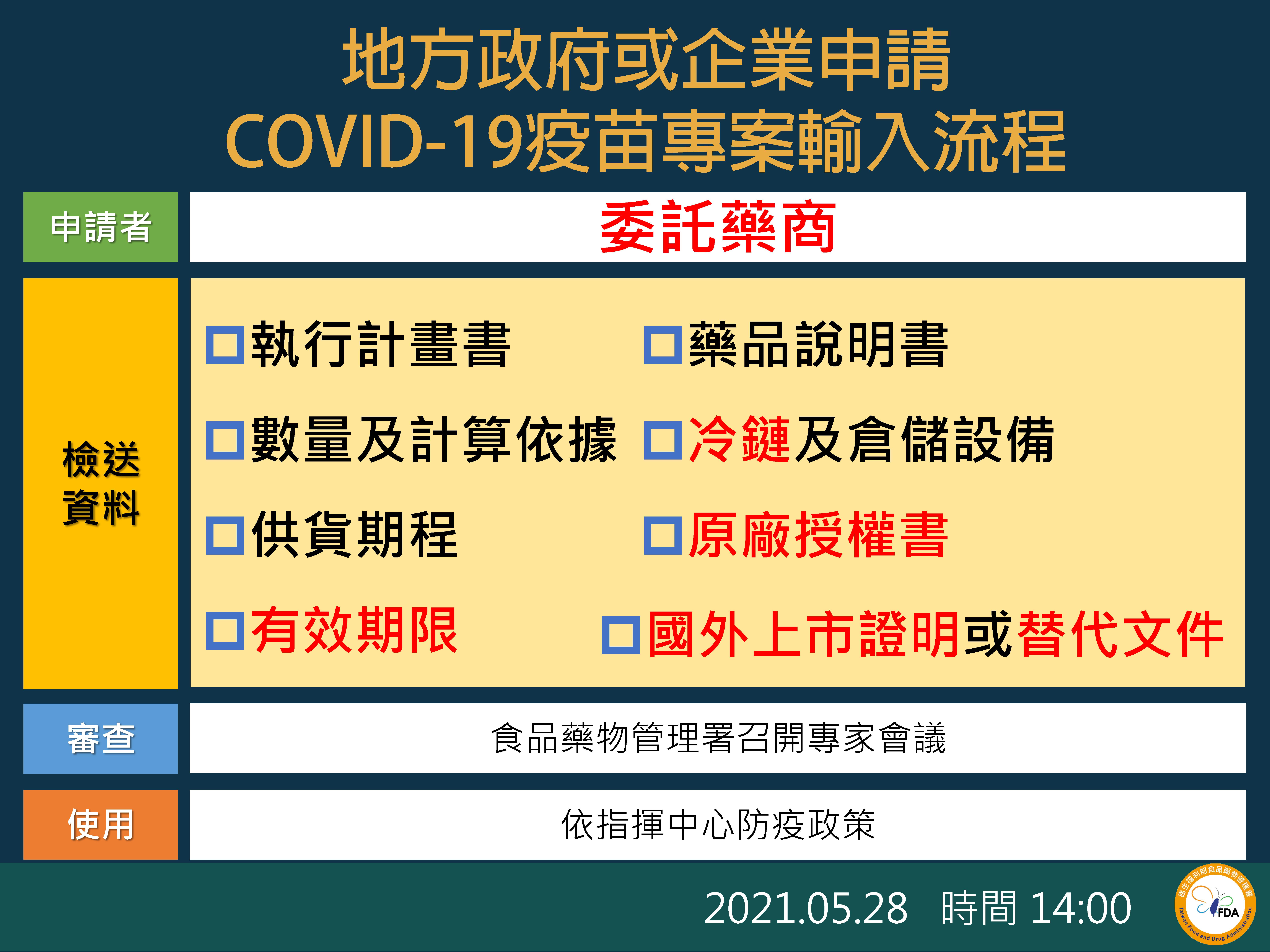 疫苗,COVID-19,法律優位原則,防疫,衛福部,藥事法,郭台銘,嬌生,輝瑞
