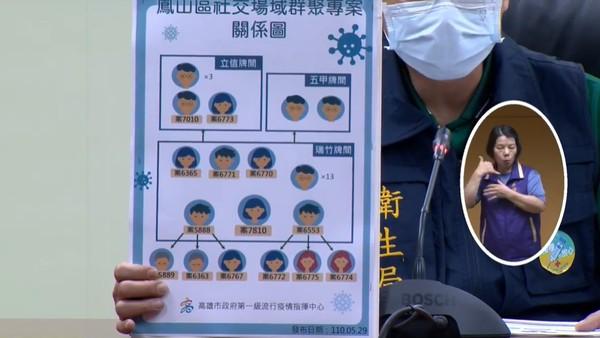 [新聞] 高雄恐怖麻將1傳13仍查無感染源 衛生局要找警方調通聯記錄