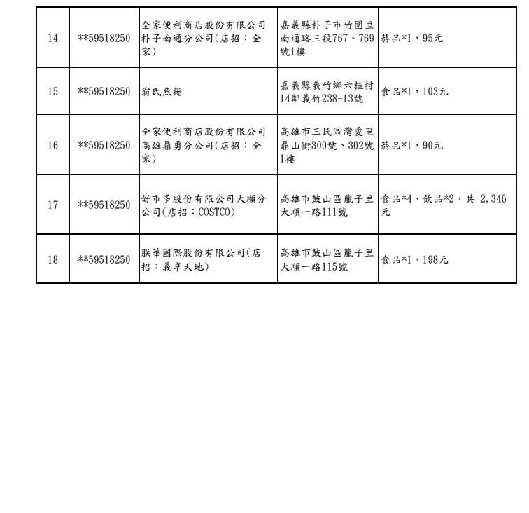 ▲2021年3-4月統一發票1000萬。(圖/取自財政部)