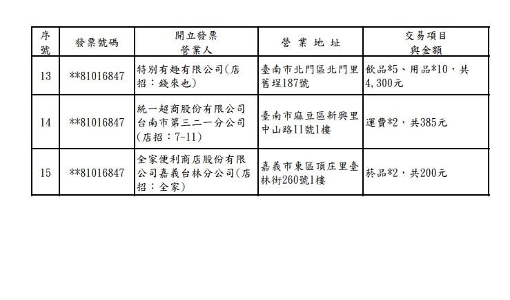 ▲2021年3-4月統一發票200萬。(圖/取自財政部)