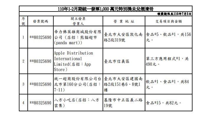 ▼110年1-2月統一發票1000萬元特別獎未兌領清冊,可點圖放大。(圖/取自財政部)