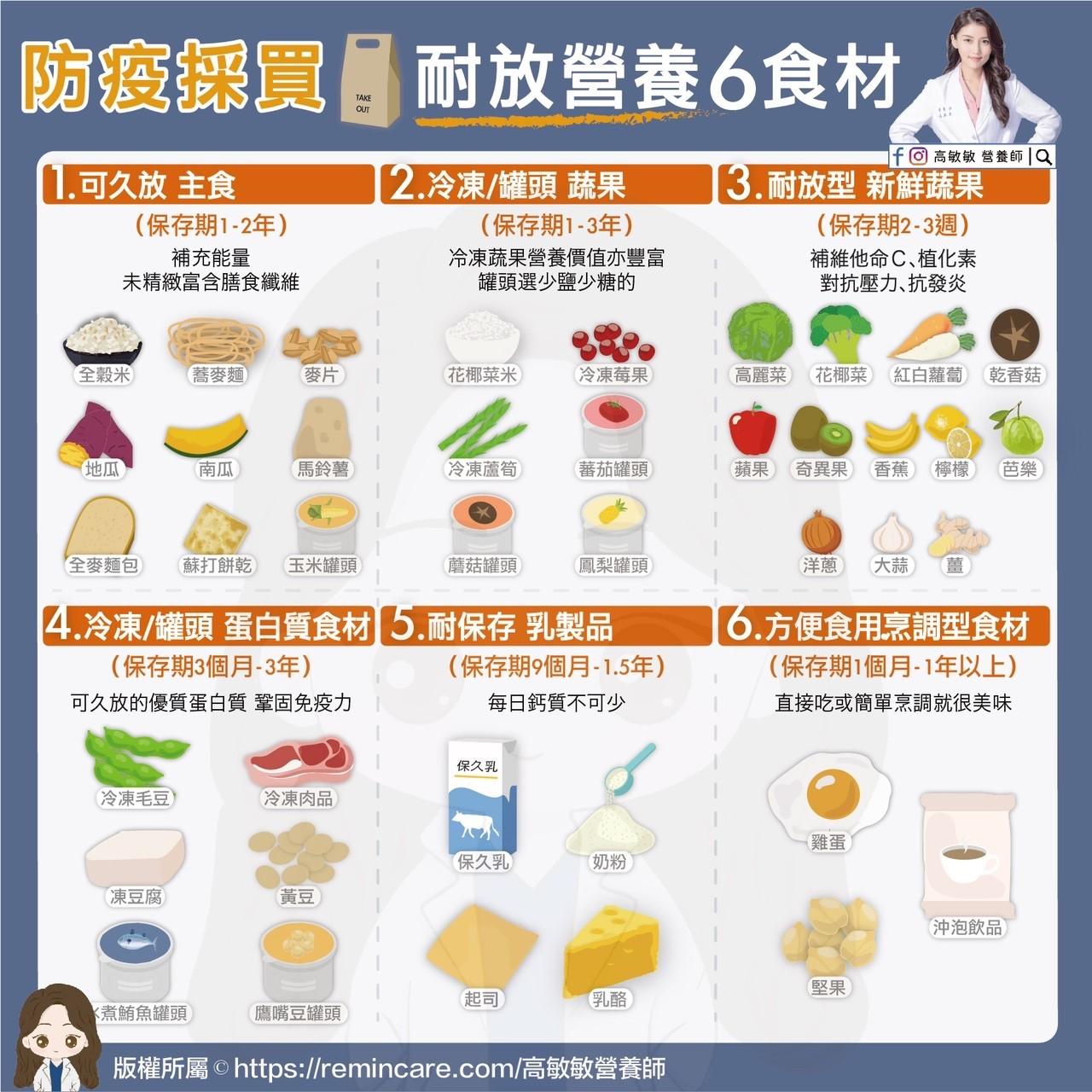 採買,米,麵,麥片,地瓜,南瓜,馬鈴薯,全麥麵包,蘇打餅乾,花椰菜,高麗菜,蘿蔔,蘋果,芭樂,奇異果,香蕉,罐頭,乳製品,雞蛋,堅果