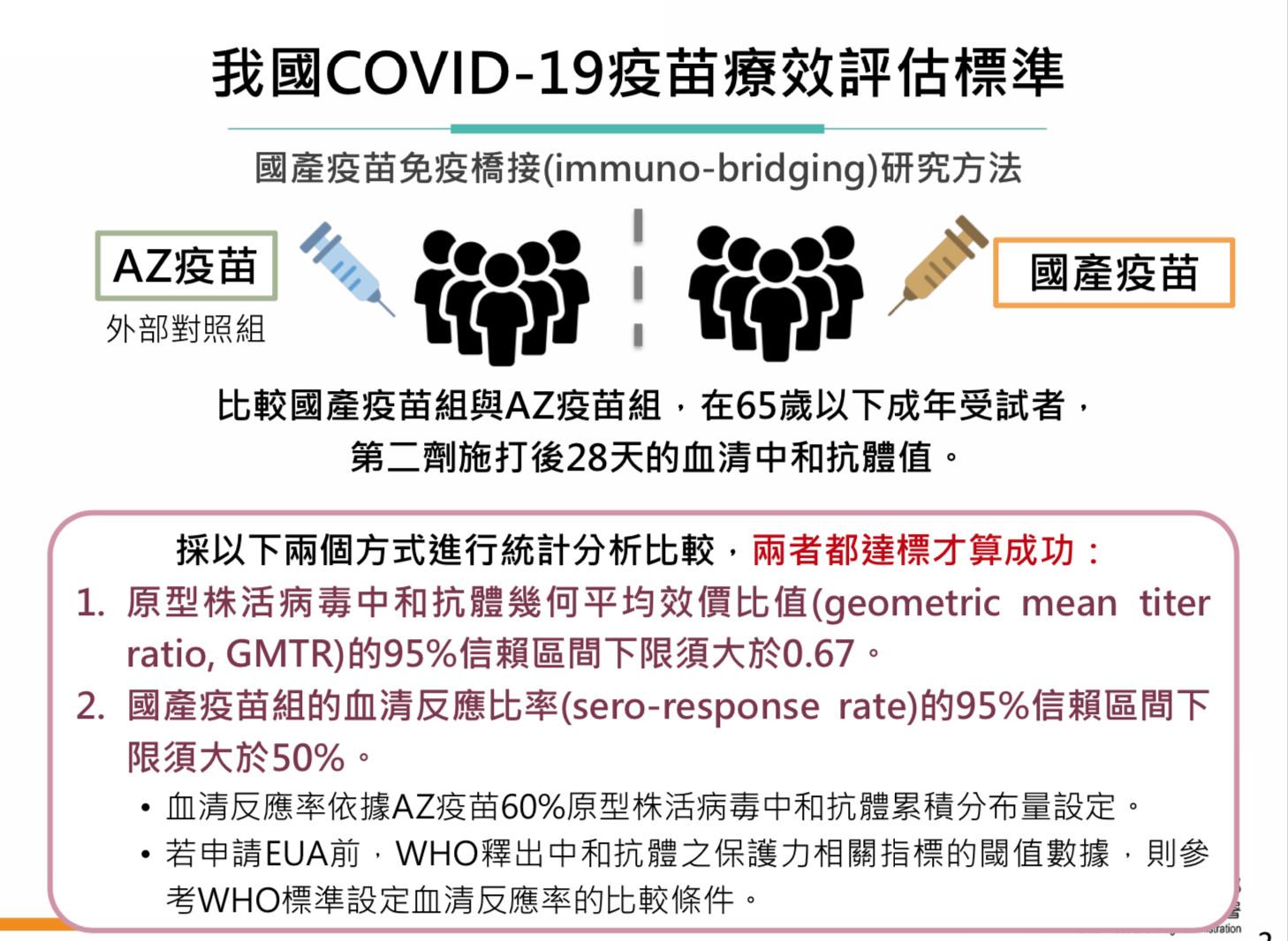 疫苗,COVID-19,高端,聯亞,EUA,臨床,免疫橋接,WHO,解盲,食藥署