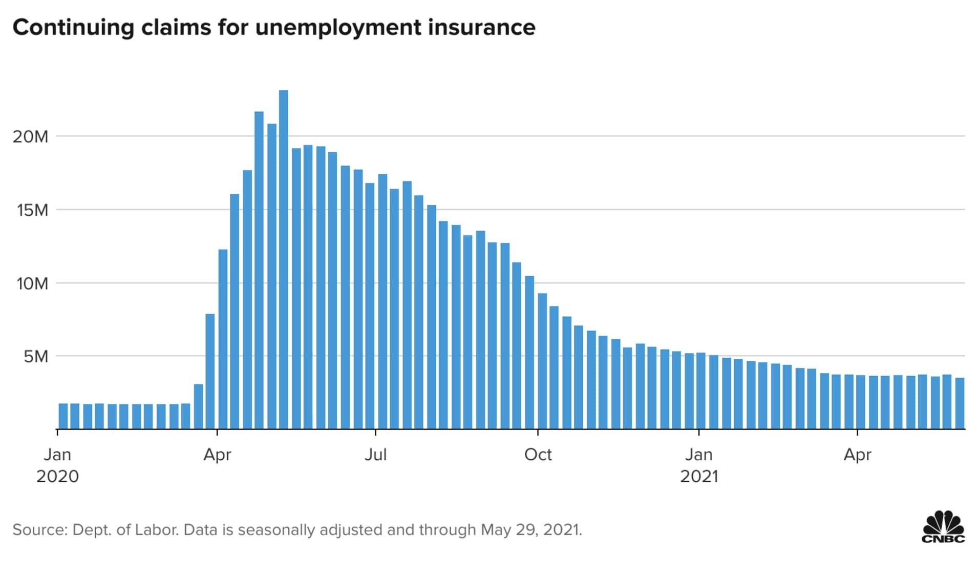 ▲美國5月CPI年增5%。(圖/取自CNBC)