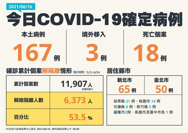 [疫情] 0616 本土167  境外3   死亡18