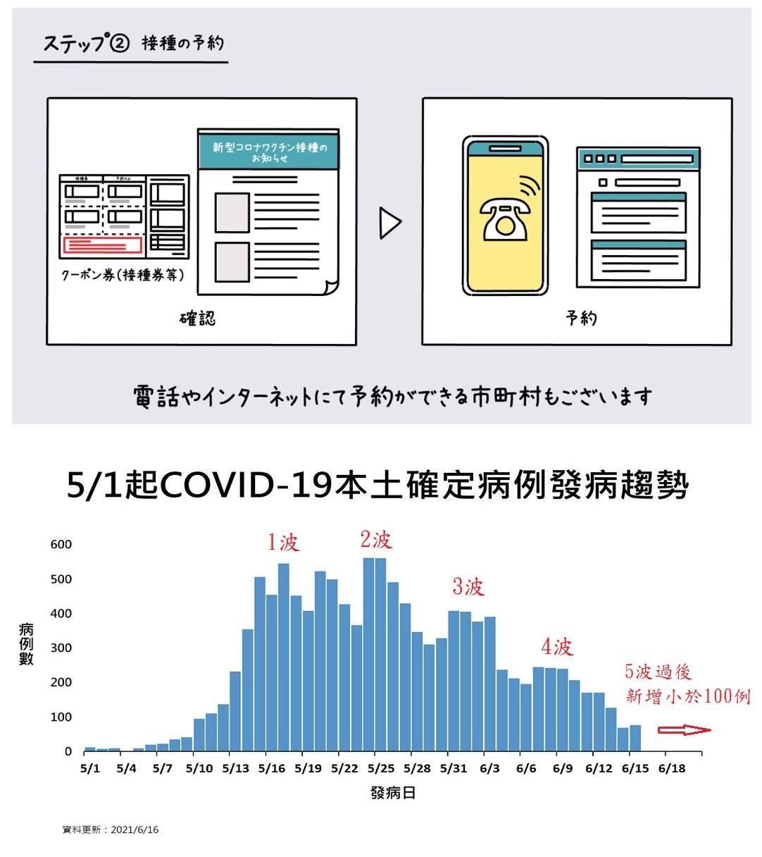 疫苗,COVID-19,廣篩,篩檢,疫調,隔離,施打券