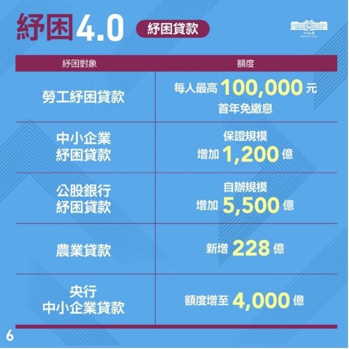 COVID-19,紓困,家庭經濟,金融,所得稅,總人口,貸款,台灣經濟