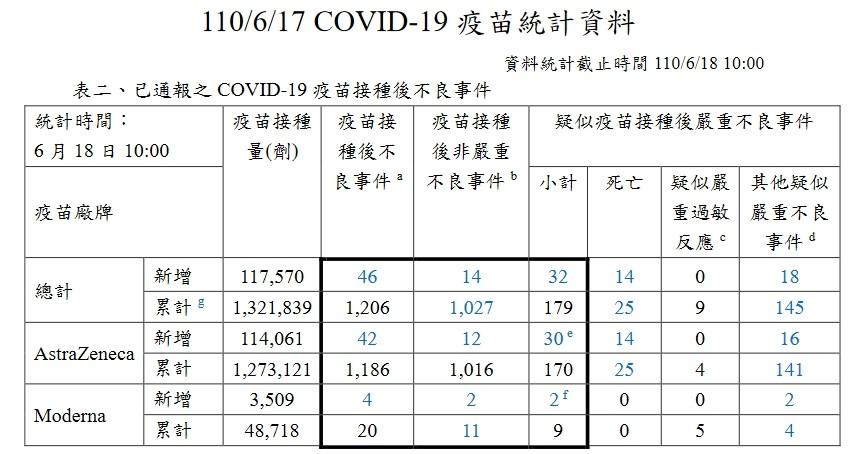 疫苗,COVID-19,猝死,預防接種,救濟,指揮中心,防疫,家庭