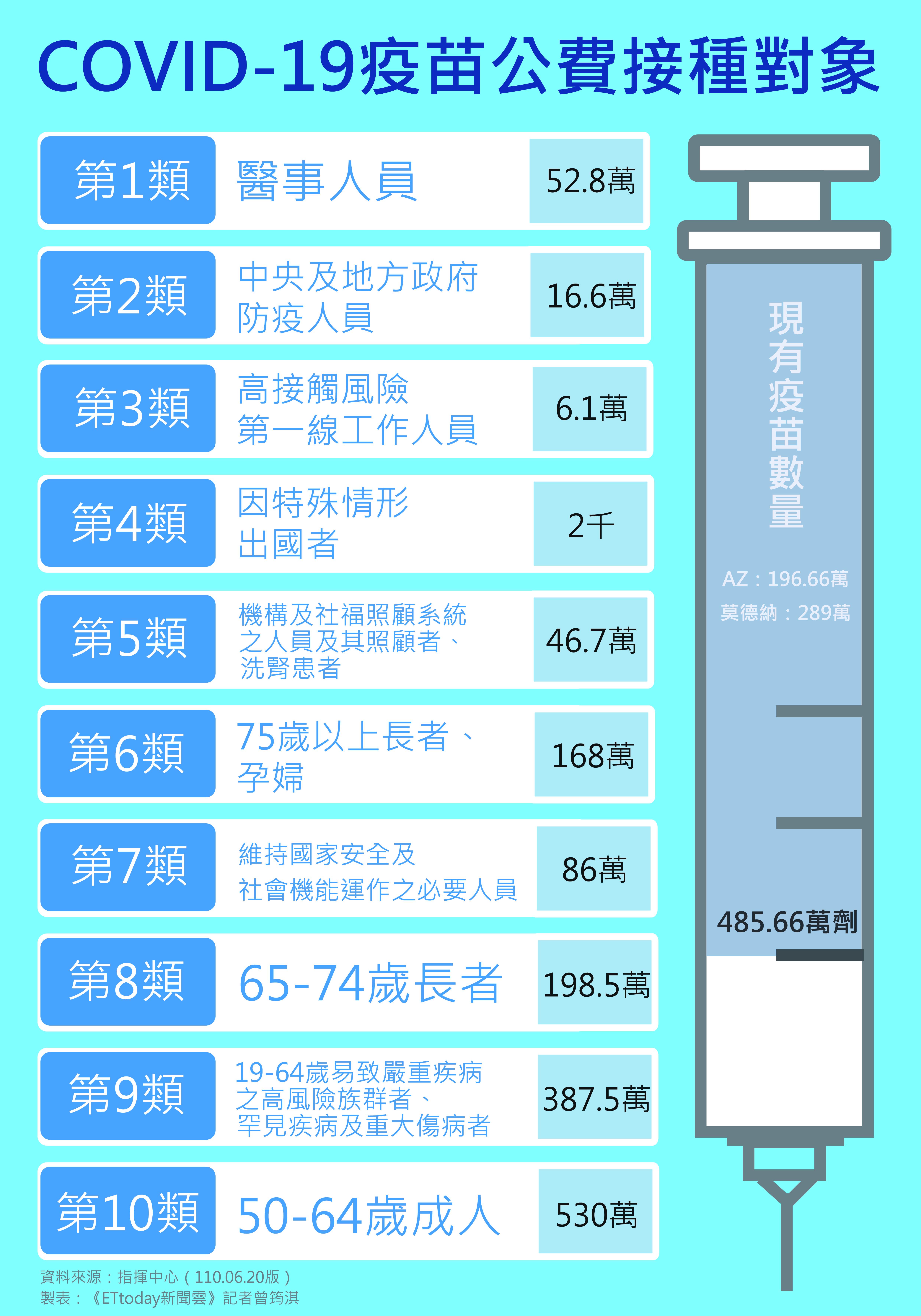 COVID-19,疫苗,公費接種,接種,病毒,感染,傳播,衛福部,陳時中