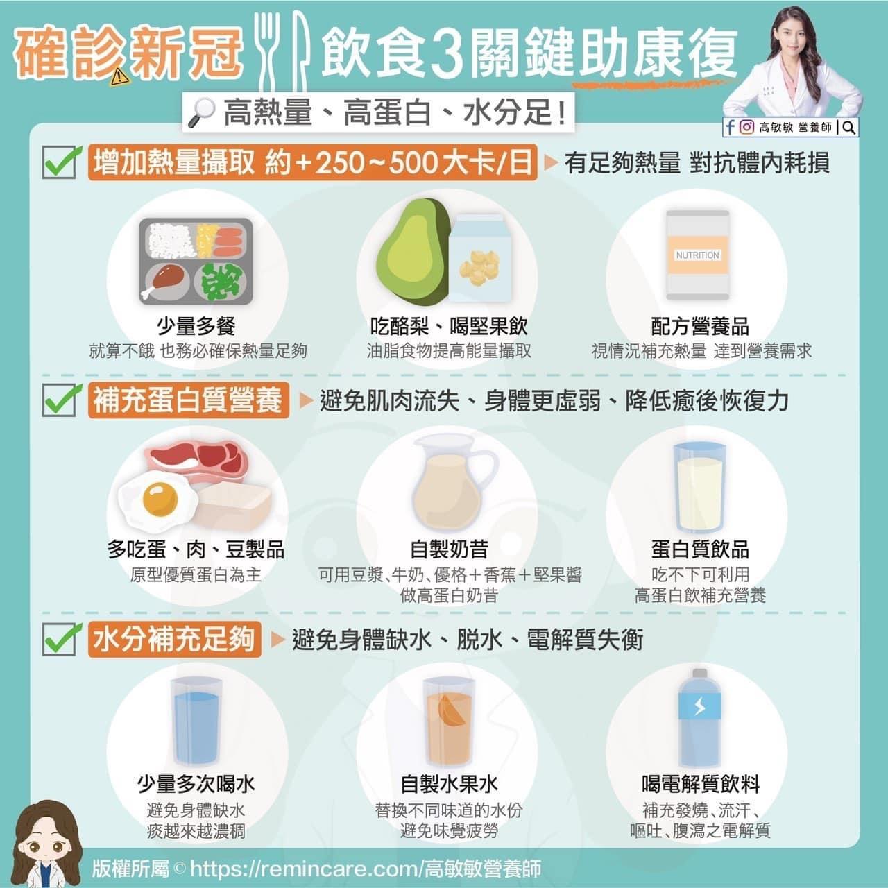 熱量,蛋白,酪梨,飲食,堅果,水分,電解質,確診,COVID-19