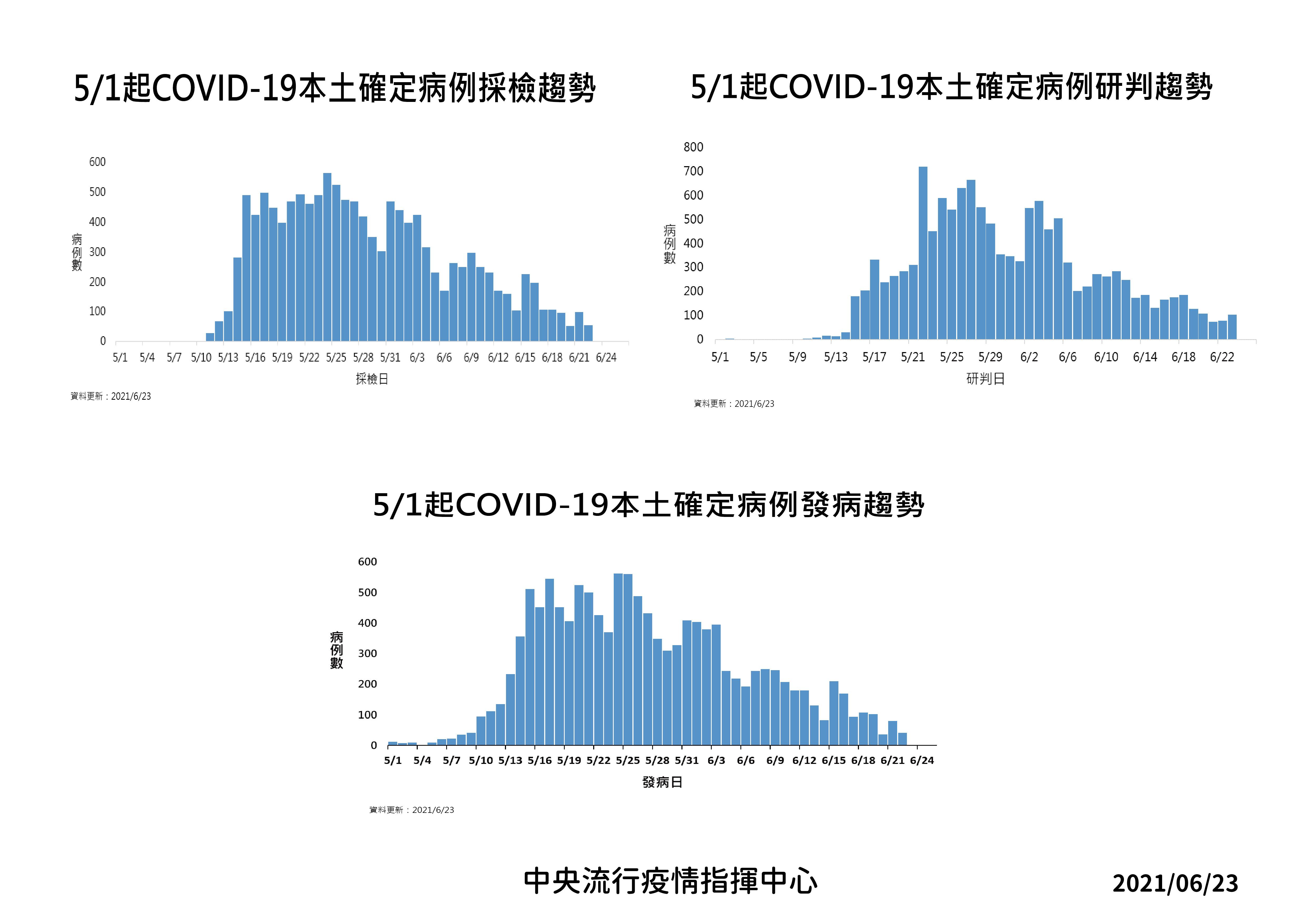 COVID-19,疫苗,防疫,確診,致死率,CT值,防疫新生活,指揮中心,陳時中