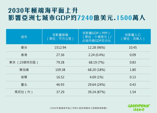 ▲▼綠色和平估2030年海平面上升影響臺北24%GDP             。(圖/綠色和平提供)