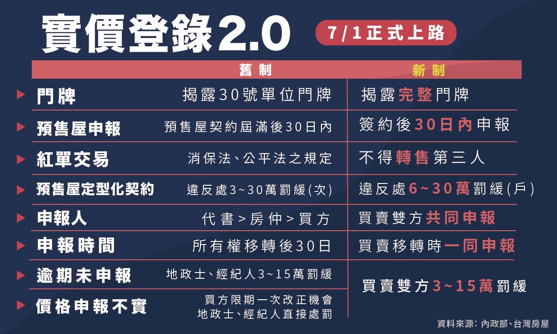 ▲▼實價登錄2.0新舊制一覽表。(圖/記者郭芳如製表)