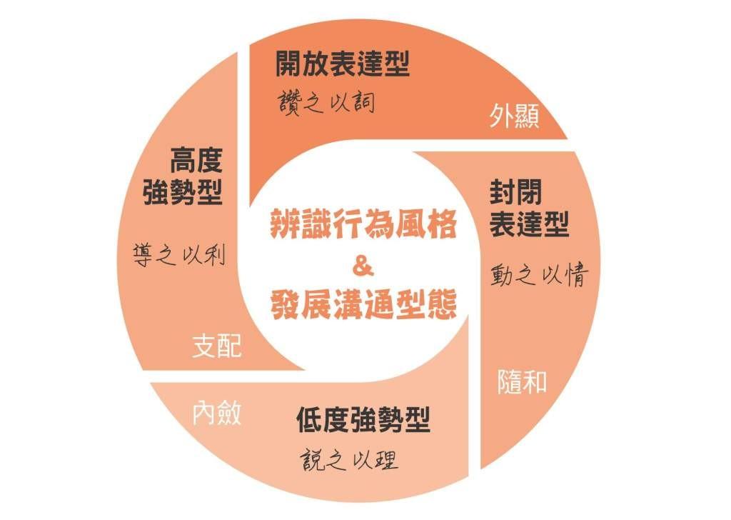 管理學,辭職,職場,上司,主管,領導,說服,企業