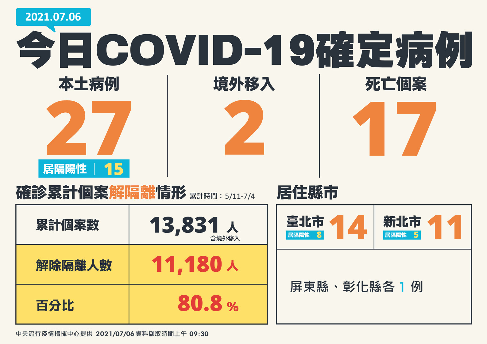 COVID-19,疫情,疫苗,解封,指揮中心,行政院,德國,經濟