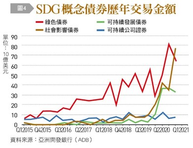 開發中國家GDP較疫情前落差逾4% 「創新融資」崛起!