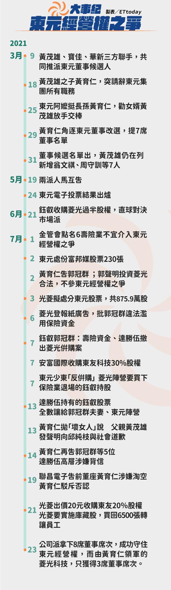 東元,經營權,菱光,公司法,公司治理,黃育仁,黃茂雄,股東會,鈺叡
