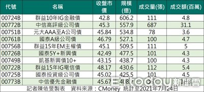 7月規模前10大債券型ETF出爐 新興市場債最吸金!