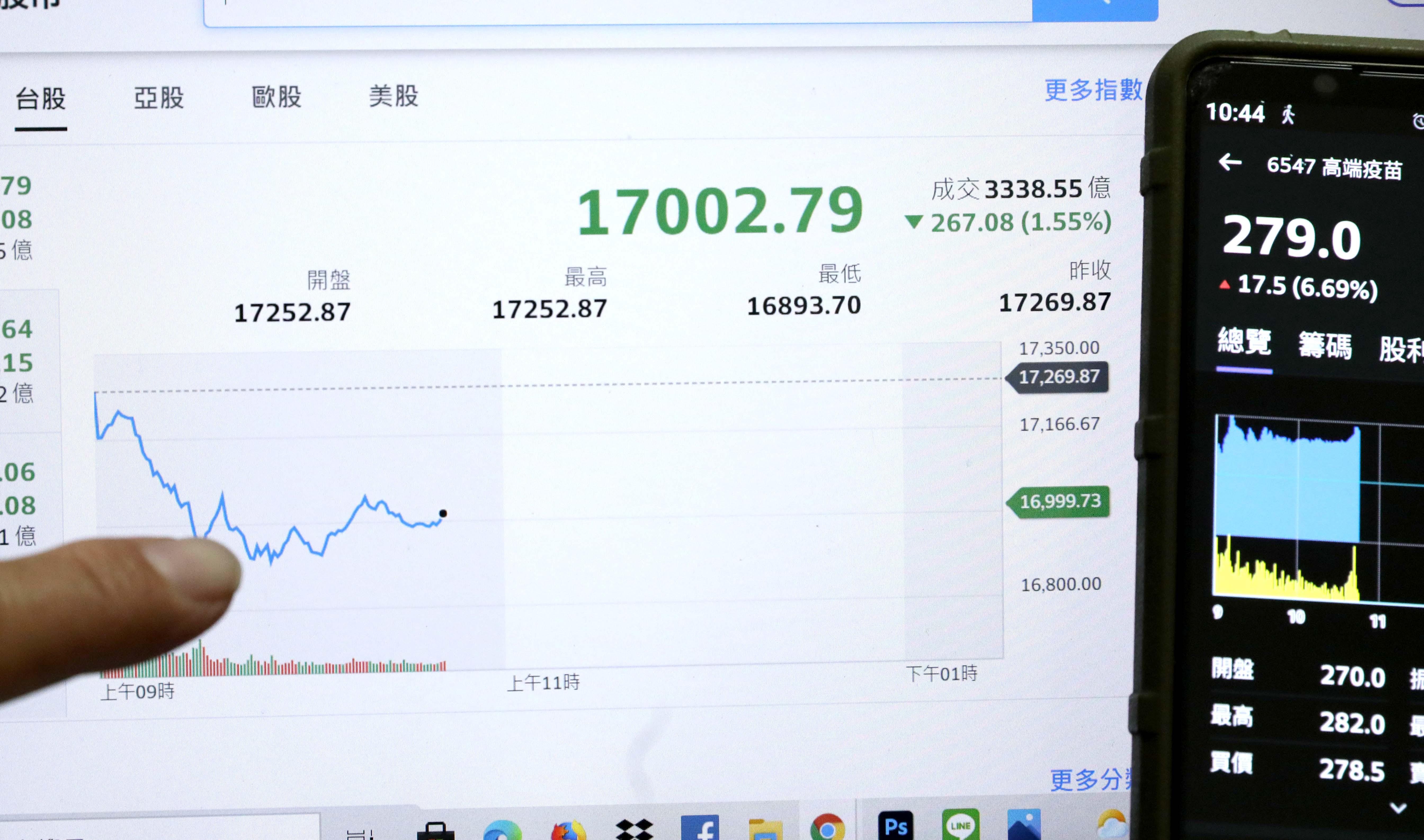 ▲▼台北股市大跌 早盤一度跌破17000點 高端疫苗上漲。(圖/記者屠惠剛攝)