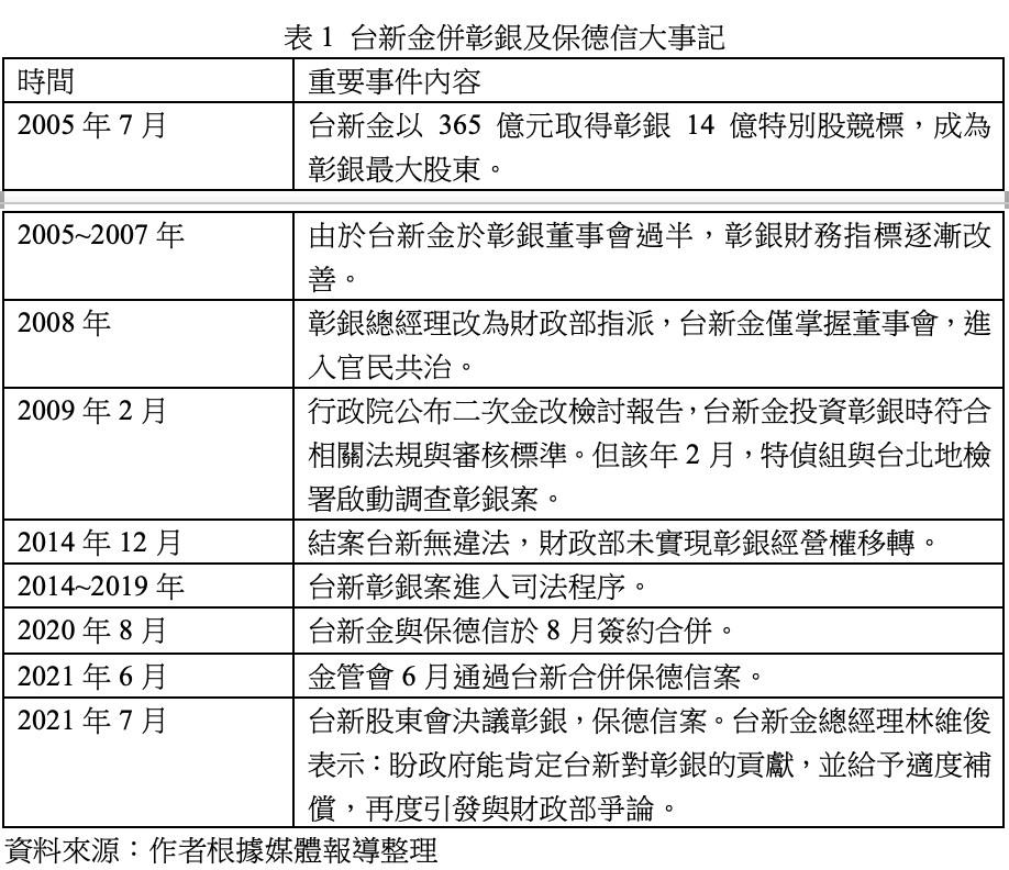 台新金控,彰化銀行,吳東亮,保德信人壽,財政部,金管會