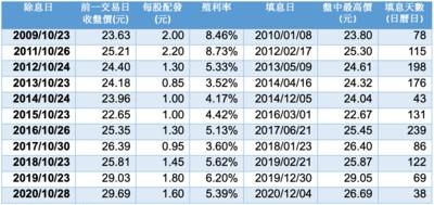 存股族超前部署!國民ETF 0056受益人數、規模雙雙創新高
