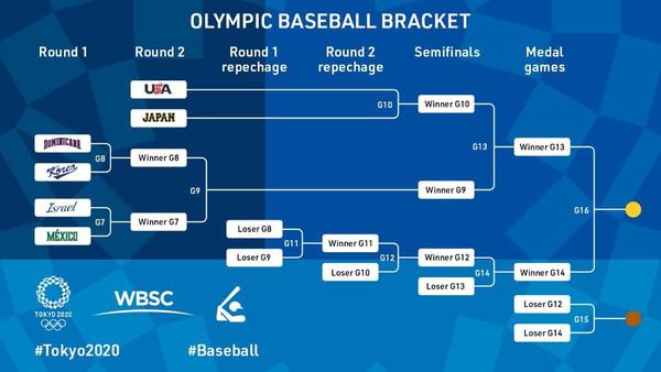 奧運棒球複賽1日開打採雙敗淘汰 一張圖看懂賽程