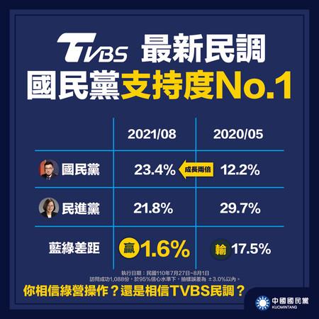 [新聞] TVBS民調「藍綠黃金交叉」 2020年大選以