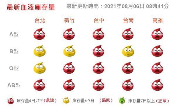 血液庫存量(圖/翻攝自台灣血液基金會網站)